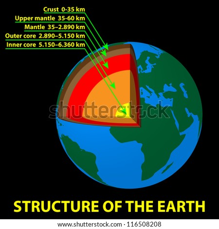 Structure of the Earth - stock vector