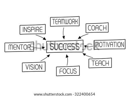 succes plan mind map vector - stock vector