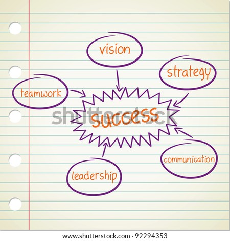 success factor diagram - stock vector