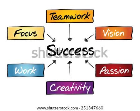 Success flow chart, business concept process - stock vector
