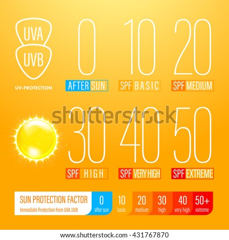 Sunblock SPF scale icons of UV protection. UV protection solution suncare design. SPF gradation infographic. - stock vector