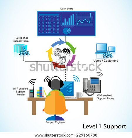 Support Engineer Helping Business users and customers with their application issues by monitoring through dash board and escalating issue to Level 2, and 3 support teams to resolve technical issues - stock vector