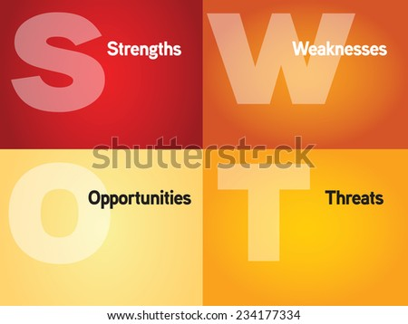 SWOT analysis business strategy management, business plan - stock vector