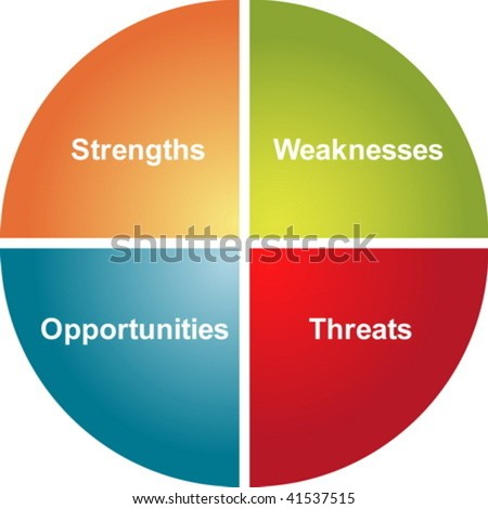 SWOT analysis business strategy management process concept diagram illustration - stock vector