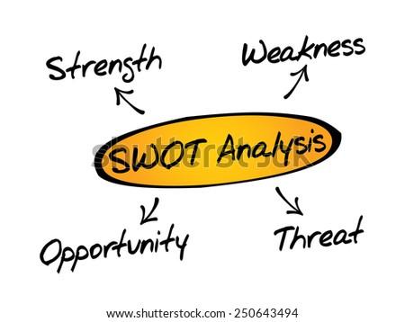 SWOT analysis diagram, business concept - stock vector