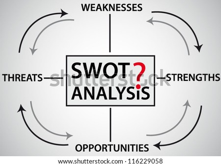 SWOT analysis, strength, weakness, opportunities, and threats words on banner - stock vector