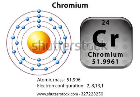 Chromium Electron Dot Diagram Gallium Product Wiring Diagrams