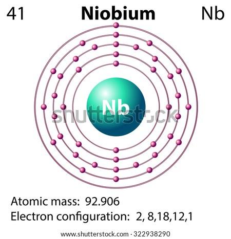 Orbital Diagram Of Niobium House Wiring Diagram Symbols