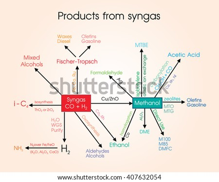 Syn gas, or synthesis gas, is a fuel gas mixture consisting primarily of hydrogen, carbon monoxide, and very often some carbon dioxide. - stock vector