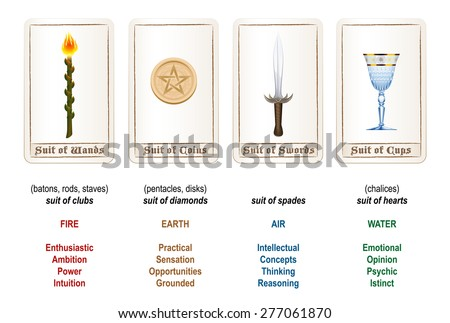 Tarot card suits - wands, coins, swords and cups - plus explanations and analogies. Isolated vector illustration on white background. - stock vector