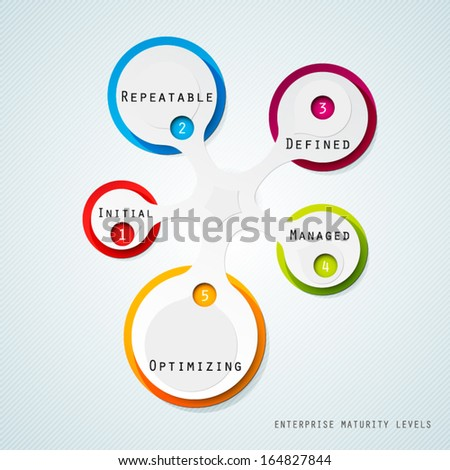 The Architecture Maturity Model of an Enterprise. Each level represents an increased ability to control and manage the Enterprise Architecture. Diagram. - stock vector