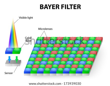 The Bayer RGB is commonly used in digital still cameras, camcorders, and scanners. Bayer filter pattern is 50% green, 25% red and 25% blue. human eye are most responsive around the green wavelengths - stock vector