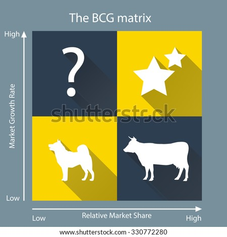 bcg model in marketing 03062018 view notes - bcg from marketing 670 at liberty marketing model-1 boston consulting group matrix boston consulting group the boston consulting group (bcg.