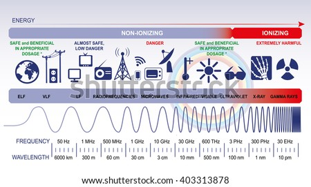 The electromagnetic spectrum - stock vector