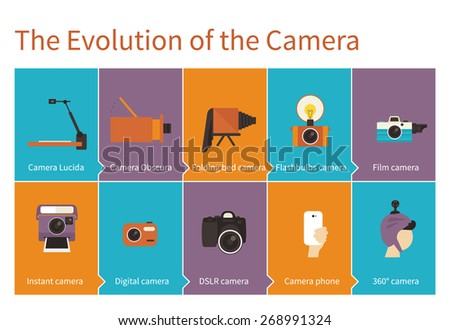 The evolution of the camera from camera Lucida to 360 degree  - stock vector