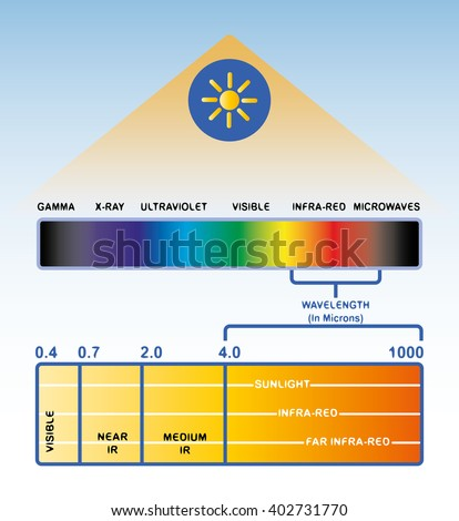 The light spectrum. Infrared light. - stock vector