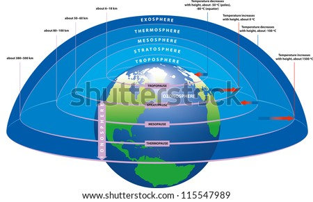 Main layers earths atmosphere stock vector royalty free 115547989 the main layers of earths atmosphere ccuart Choice Image