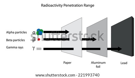 The penetration range of alpha beta and gamma radiation. - stock vector