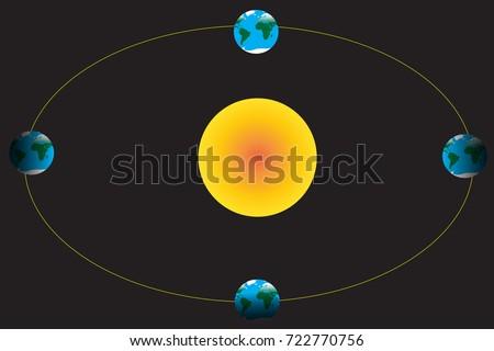 Planet earth orbit around sun stock vector 722770756 shutterstock the planet earth orbit around the sun ccuart Gallery