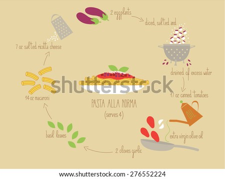 The traditional Italian recipe for Pasta alla Norma illustrated with its ingredients: eggplants, tomatoes, basil, salted ricotta cheese and macaroni - stock vector