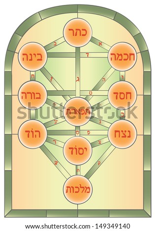 The Tree of Life. Mystical symbol used in the Kabbalah of esoteric Judaism.