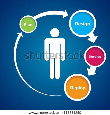 This image represents a user experience cycle./User Centered Experience - stock vector