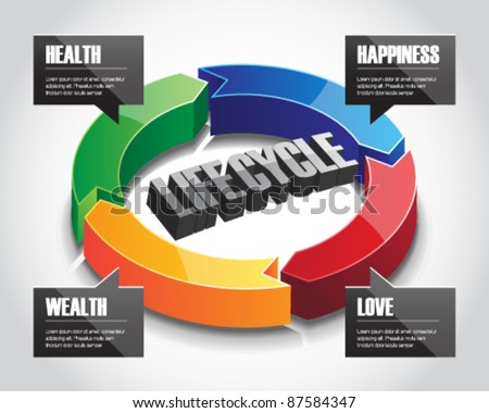 Three-dimensional arrow circle sign showing life-cycle of human in the aspects of love, wealth, health and happiness. - stock vector