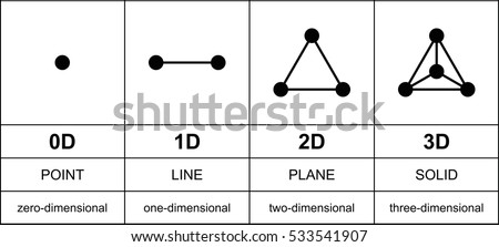 three dimensions development with black points from zero to three dimensions point line