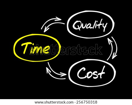Time Cost Quality Balance process, business concept - stock vector