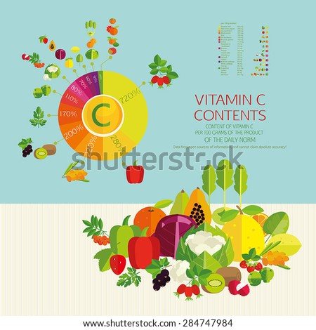 Top 10 fruits and vegetables with a maximum content of ascorbic acid in vegetables, fruits and berries. The diagram and table of values. Basics of a healthy diet. - stock vector