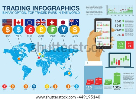 Trade market. Binary option. Top traded pairs in the world. Flat Infographic elements, map, flags, hand with phone. Abstract virtual graphic. Screen monitor radar. Set web elements, diagrams - stock vector