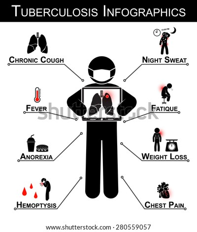 Tuberculosis ( TB ) Infographics ( Tuberculosis symptom : Chronic cough , Night sweat , Fever , Fatigue , Anorexia , Weight loss , Hemoptysis , Chest pain )
