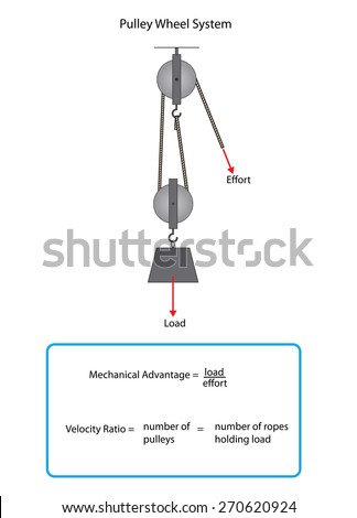 Two pulley wheel system with information box for mechanical advantage and velocity ratio. - stock vector