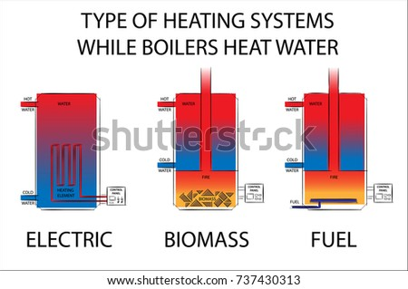 Biomass boiler stock images royalty free images vectors for Types of gas heating systems