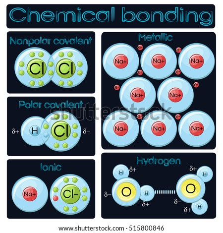 Ionic Compound Model Types Chemical ...