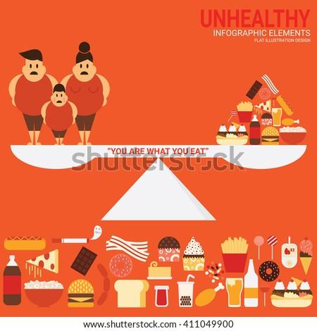 Unhealthy Food Pyramid