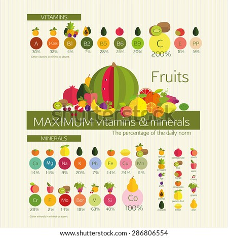 Usefulness of fruit. Fruits with a maximum content of vitamins and trace elements (minerals), among other common fruits. Visual diagrams. Basics of healthy nutrition. - stock vector