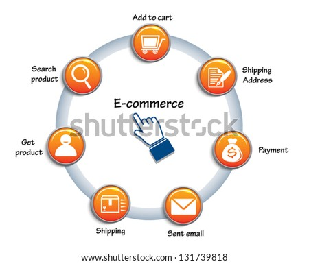 Vector Circle chart related of e commerce. Internet marketing isolated on white background - stock vector