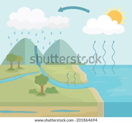 Vector Diagram of Water Cycle in nature, Simple Style - stock vector