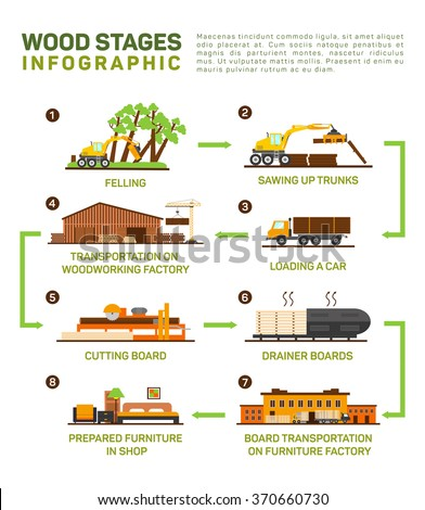 Vector flat set of wood production. Felling, Sawing up trucks, transportation to the wood factory, cutting board, furniture factory, infographic illustration of furniture production - stock vector