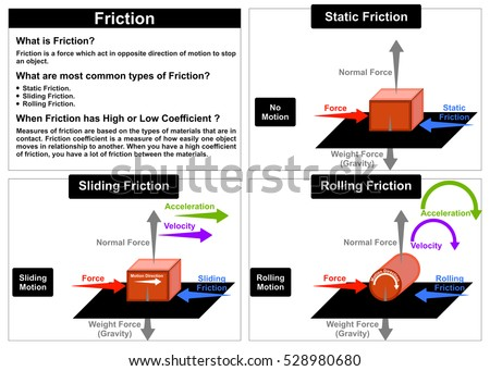 Vector friction force physics lesson common stock vector 528980680 vector friction force physics lesson common types static sliding rolling other forces normal wight gravity velocity ccuart Images