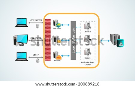 Vector illustration of architecture styles, users connecting application servers through different protocols and the request are handled by respective servers like web, ftp and mail server - stock vector