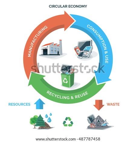Economy management
