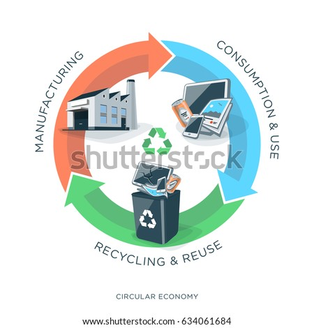 Vector illustration of circular economy showing product, material flow and garbage on white background with arrows and circle. Products are manufactured, used and recycled.