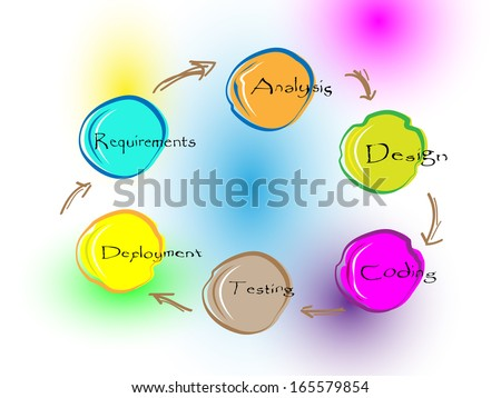 Vector illustration of software development life cycle - stock vector