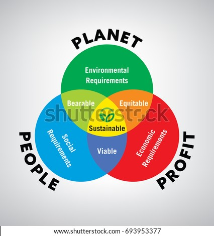 how to make sustainable development