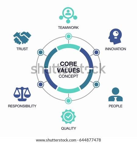 core values stock images royaltyfree images amp vectors