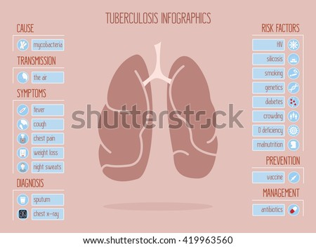 Vector Infographics Tuberculosis Tb That Contains Stock. Almost Signs. Arm Signs. Epiglottitis Signs. Biological Hazard Signs Of Stroke. Colon Signs. Assisted Living Signs. Claims Signs. Wind Pipe Signs