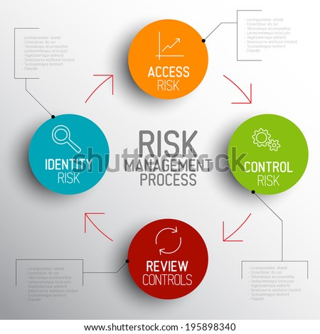 Vector light Risk management process diagram schema with description - stock vector