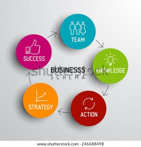 Vector minimalistic business schema diagram - team, knowledge, action, strategy, success - stock vector
